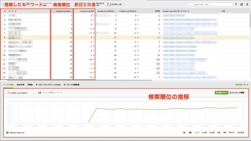 Rank Trackerの検索順位チェック画面