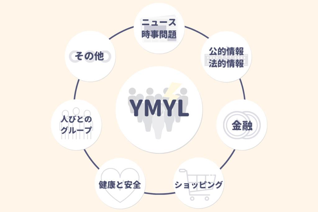 YMYLに該当する7つのジャンル